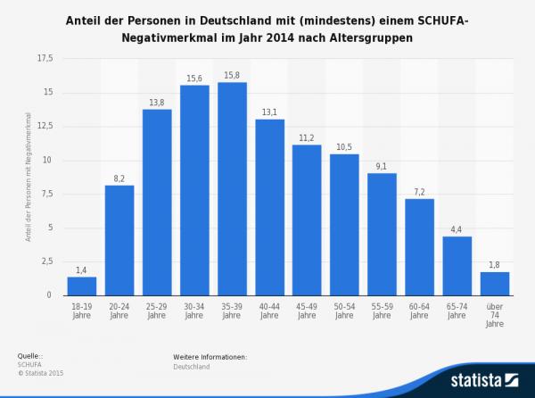 Grafik über die Anteile der Personen in Deutschland mit (mindestens) einem SCHUFA-Negativmerkmal im Jahr 2014 nach Altersgruppen