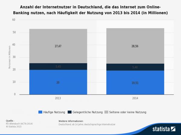 Deutsche Bankkunden setzen immer stärker auf den Komfort des Internet-Bankings