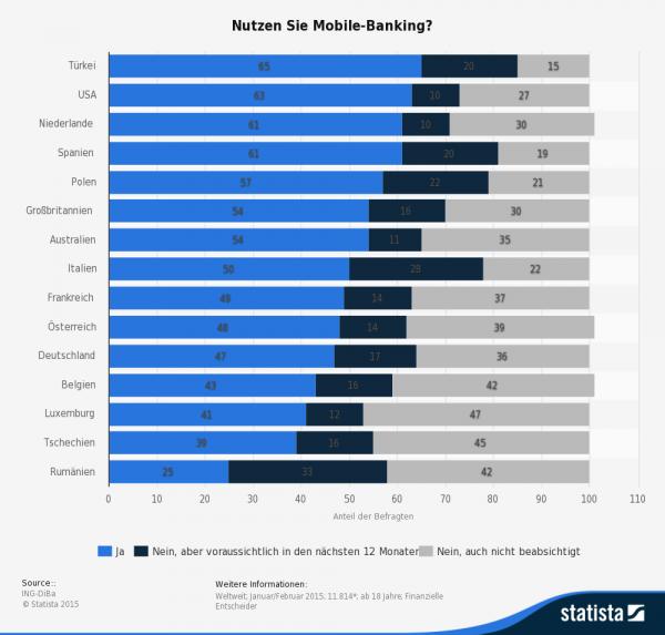 Beim Mobile Banking sind deutsche Verbraucher bisher nur verhalten aktiv im internationalen Vergleich