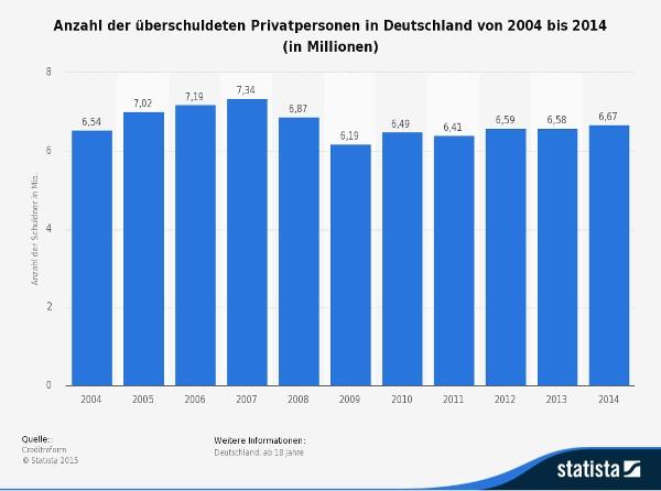 Grafik : Anzahl der überschuldeten Privatpersonen in Deutschland (2004-2014)