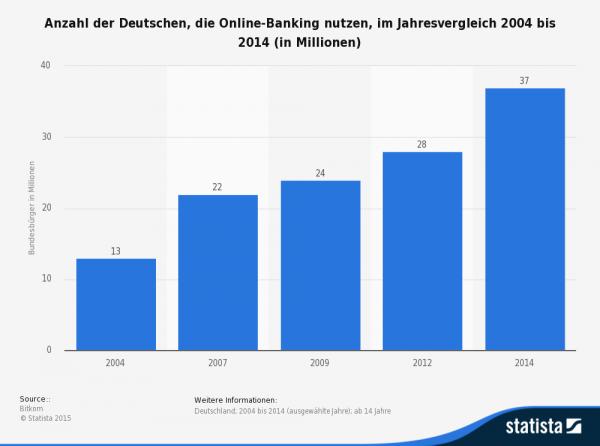 Die zunehmende Nutzung des Online-Bankings vereinfacht auch das Einrichten von Lastschriften spürbar!