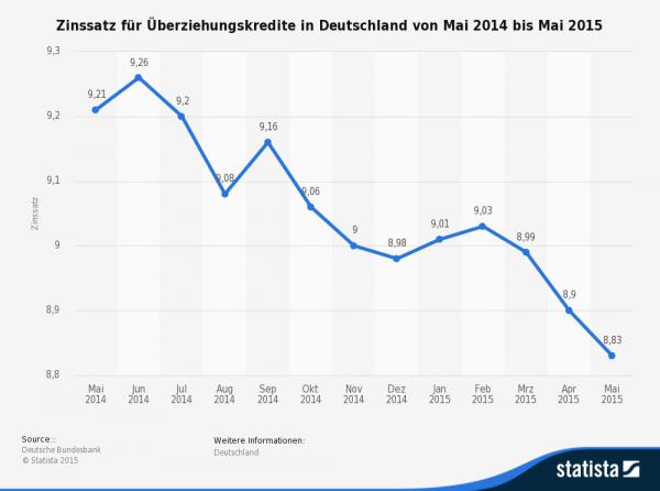Im Jahr 2015 gingen die Dispozinsen weiter zurück – wenn auch nicht dramatisch