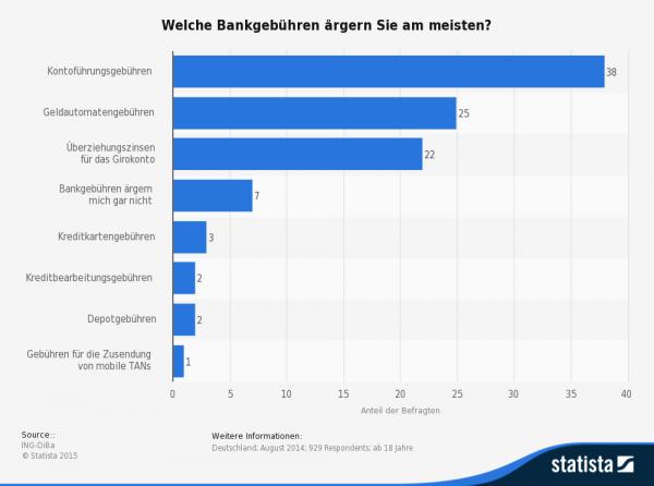 Kontoführungsgebühren sind und bleiben für viele deutsche Bankkunden ein echtes Ärgernis!