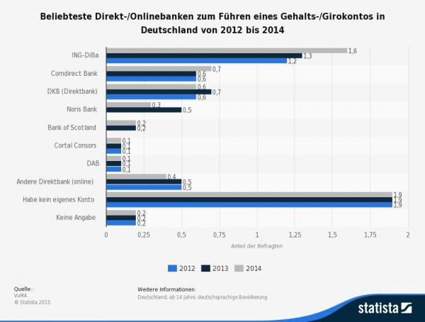 Statistik zu der beliebtesten Direkt-/Onlinebank zum Führen eines Gehalts-/Girokontos