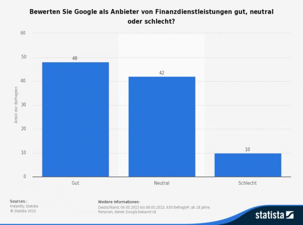 Deutsche Verbraucher bewerten das Google-Zahlungsangebot weitgehend positiv oder neutral