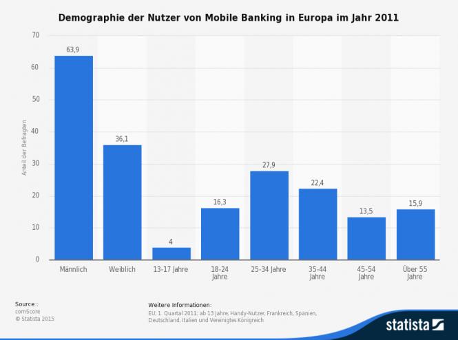 Statistik zum Online Banking