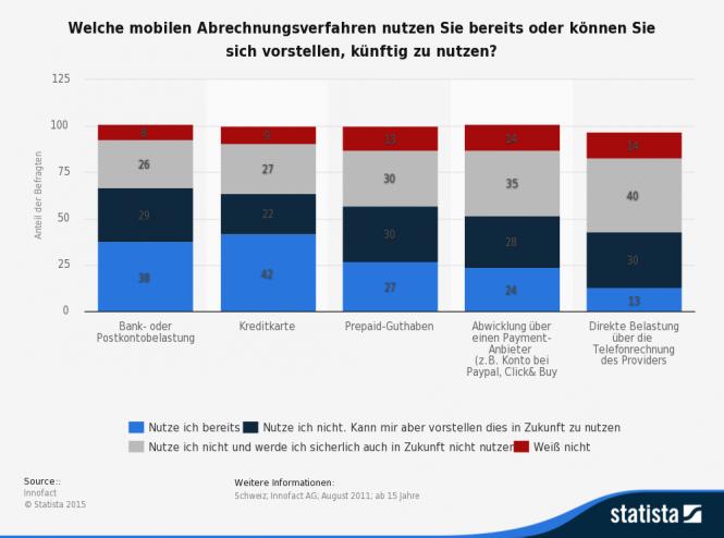 Statistik mobile Abrechnungsverfahren