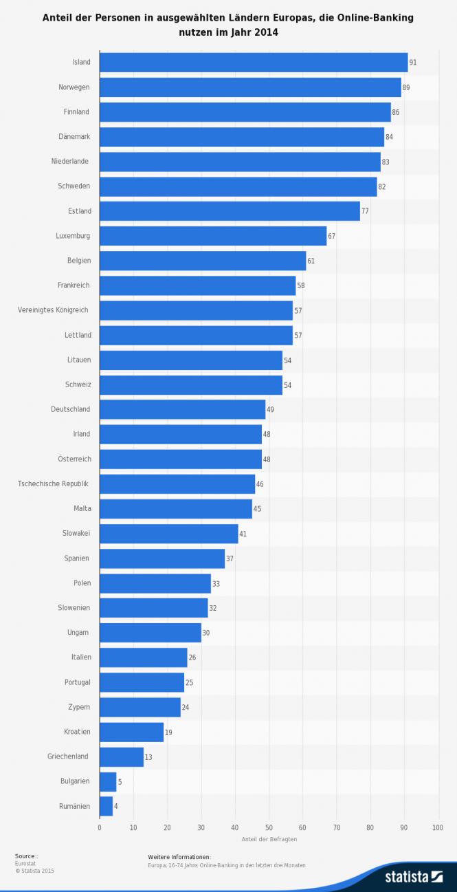 Statistik Anteil Online Banking Nutzer