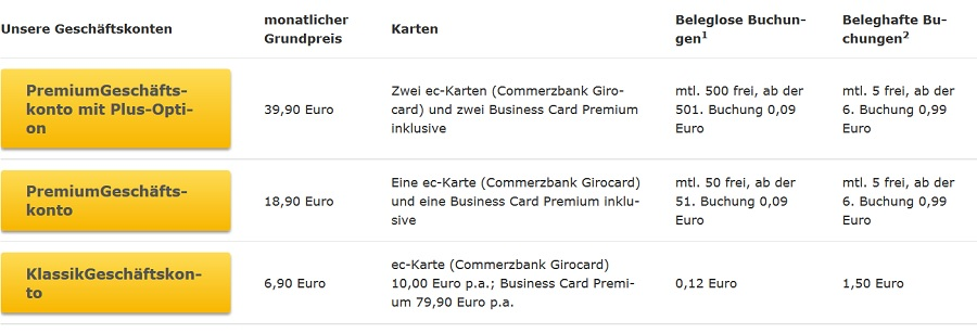 Übersicht der Geschäftskonten der Commerzbank